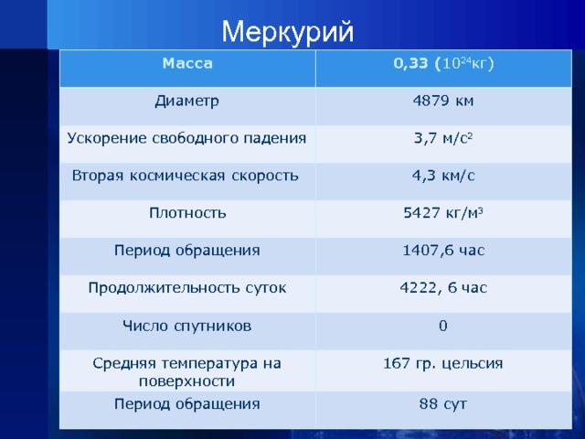 Меркурий Масса 0,33 ( 10 24 кг) Диаметр Ускорение свободного падения 4879 км 3,7 м/с 2 Вторая космическая скорость 4,3 км/с Плотность Период обращения 5427 кг/м 3 Продолжительность суток 1407,6 час 4222, 6 час Число спутников 0 Средняя температура на поверхности Период обращения 167 гр. цельсия 88 сут