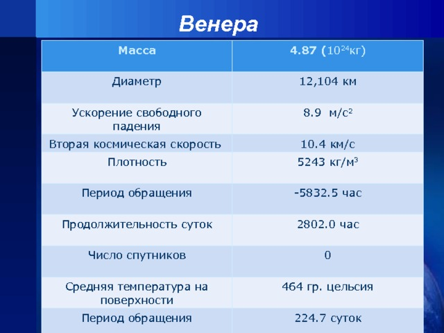 Венера   Масса  4.87 ( 10 24 кг) Диаметр Ускорение свободного падения 12,104 км 8.9 м/с 2 Вторая космическая скорость Плотность 10.4 км/с Период обращения 5243 кг/м 3 -5832.5 час Продолжительность суток Число спутников 2802.0 час 0 Средняя температура на поверхности Период обращения 464 гр. цельсия 224.7 суток