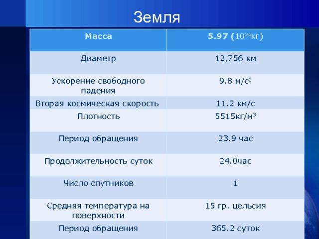 Земля   Масса  5.97 ( 10 24 кг) Диаметр 12,756 км Ускорение свободного падения 9.8 м/с 2 Вторая космическая скорость 11.2 км/с Плотность 5515кг/м 3 Период обращения Продолжительность суток 23.9 час 24.0час Число спутников 1 Средняя температура на поверхности Период обращения 15 гр. цельсия 365.2 суток