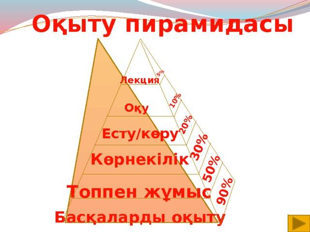 5% 10% 20% 30% 50% 90% Оқыту пирамидасы Лекция Оқу  Есту/көру Көрнекілік  Топпен  жұмыс  Басқаларды  оқыту