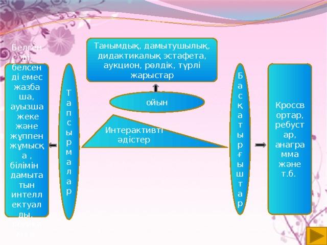 ойын Белсенді, белсенді емес жазбаша, ауызша жеке және жұппен жұмысқа , білімін дамытатын интеллектуалды, логикалы қ Кроссвортар, ребустар, анаграмма және т.б. Танымдық, дамытушылық, дидактикалық эстафета, аукцион, рөлдік, түрлі жарыстар Т апсырмалар Ба с қ а тырғышт ар Интерактивті әдістер