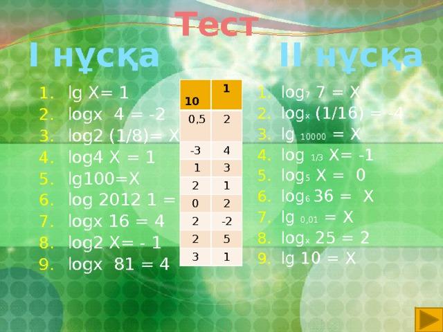 Тест ІІ нұсқа  I нұсқа lg X= 1 logх 4 = -2 log2 (1/8)= X log4 X = 1 lg100=X log 2012 1 = X logx 16 = 4 log2 X= - 1 logx 81 = 4 log 7 7 = X log x (1/16) = -4 lg 10000 = X log 1/3 X= -1 log 5 X = 0 log 6 36 = X lg 0,01 = X log x 25 = 2 lg 10 = X  10  0,5 1 2 -3 4  1 3 2 1 0 2 2 2 -2 5 3 1
