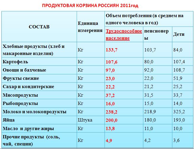 Стоимость потребительская корзина 2014 потребительская корзина в санкт петербурге в 2021