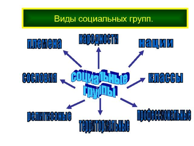 виды групп обществознание