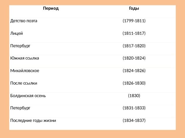 Период Детство поэта Годы Лицей (1799-1811) Петербург (1811-1817) Южная ссылка (1817-1820) (1820-1824) Михайловское (1824-1826) После ссылки Болдинская осень (1826-1830) Петербург (1830) (1831-1833) Последние годы жизни (1834-1837)