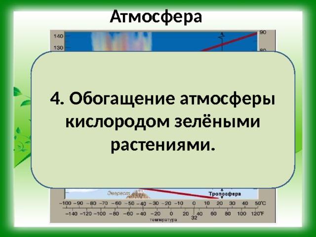 Атмосфера 4. Обогащение атмосферы кислородом зелёными растениями. 3. Наличие воздушной оболочки и озонового слоя Земли.