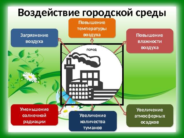 Воздействие городской среды Повышение температуры воздуха Повышение влажности воздуха Загрязнение воздуха Уменьшение солнечной радиации Увеличение атмосферных осадков Увеличение количества туманов