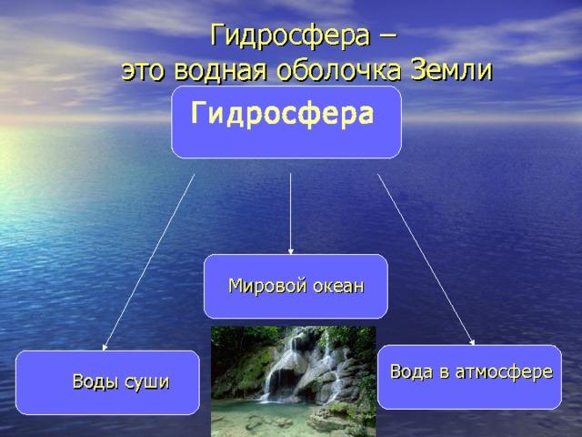 Гидросфера –  это водная оболочка Земли Гидросфера Мировой океан  Вода в атмосфере Воды суши