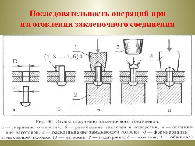 Последовательность операций при изготовлении заклепочного соединения