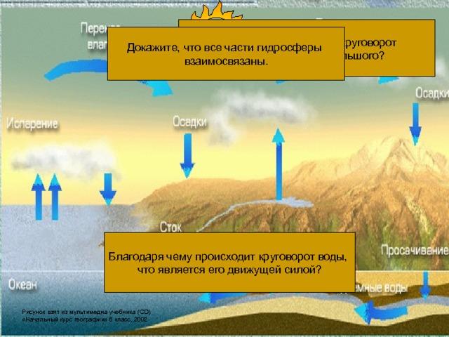 Гидросфера Вода в атмосфере Воды суши Мировой океан