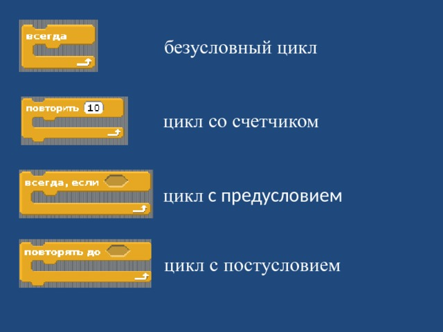 безусловный цикл цикл со счетчиком цикл с предусловием цикл с постусловием