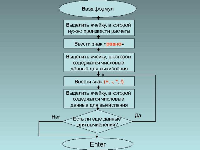 Ввод формул Выделить ячейку, в которой нужно произвести расчеты Ввести знак « равно » Выделить ячейку, в которой содержатся числовые данные для вычисления Ввести знак (+, -, *, /) Выделить ячейку, в которой содержатся числовые данные для вычисления Есть ли  еще данные для вычислений? Да Нет Enter
