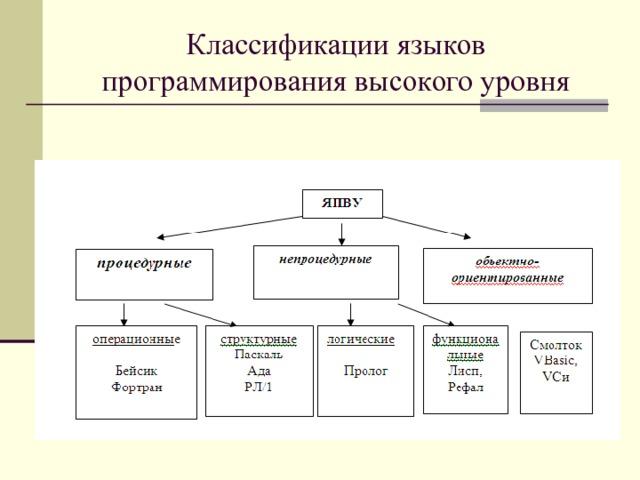 Классификации языков программирования высокого уровня