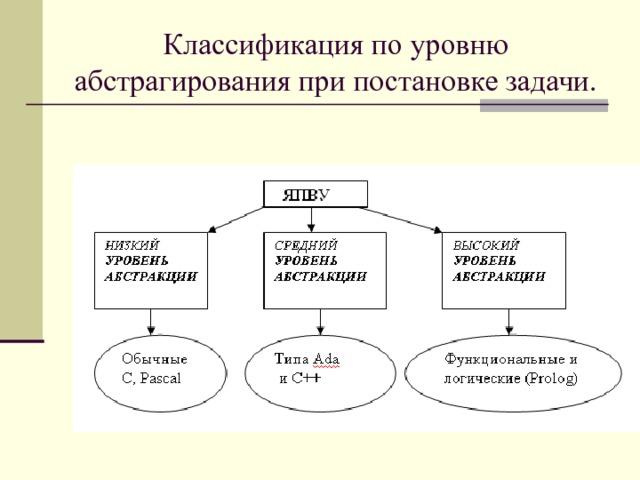 Классификация по уровню абстрагирования при постановке задачи.