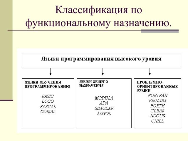 Классификация по функциональному назначению.