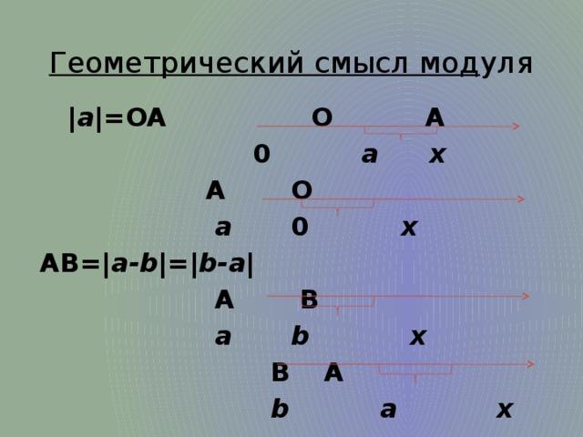 Геометрический смысл мод уля  | а |=OA     O  A        0 a   x       A  O        a  0      x AB=| a-b |=| b-a |       A  B       a  b    x        B   A        b a x