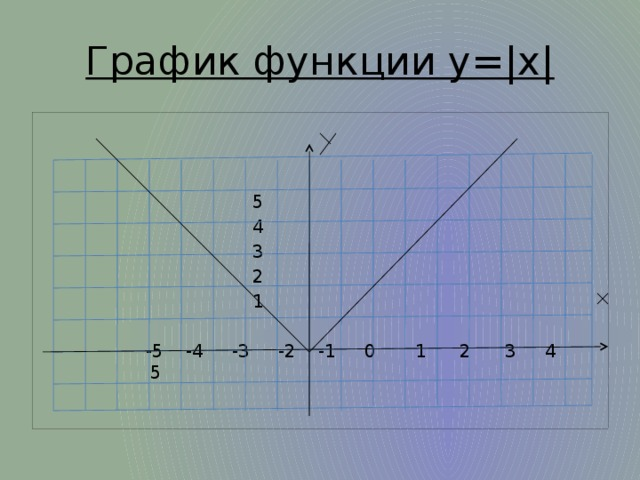 График функции y=|x|      5      4      3      2     1  -5 -4 -3 -2 -1 0 1 2 3 4 5