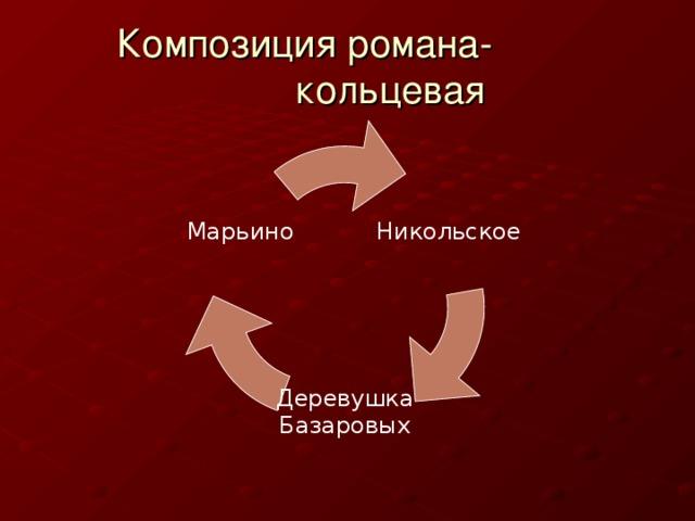 Композиция романа-  кольцевая Никольское Марьино Деревушка Базаровых