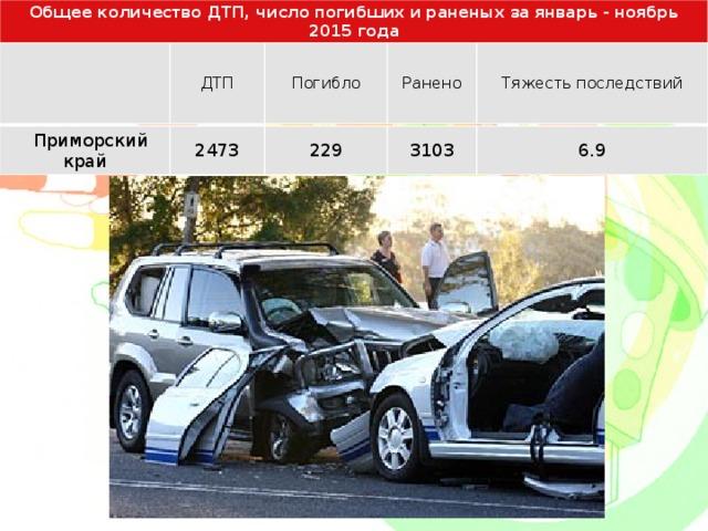 Общее количество ДТП, число погибших и раненых за январь - ноябрь 2015 года  ДТП Погибло Ранено Тяжесть последствий  Приморский край 2473 229 3103 6.9