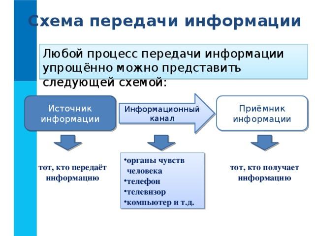 Схема передачи информации Любой процесс передачи информации упрощённо можно представить следующей схемой: Информационный канал Источник информации Приёмник информации органы чувств  человека телефон телевизор компьютер и т.д. тот, кто передаёт информацию тот, кто получает информацию