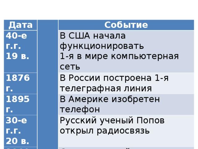 Дата  40-е г.г. 1 9 в. Событие 1876 г. В США начала функционировать 1-я в мире компьютерная сеть 1895 г. В России построена 1-я телеграфная линия 30-е г.г. 20 в. В Америке изобретен телефон 1969 г. Русский ученый Попов открыл радиосвязь Создан первый телевизор