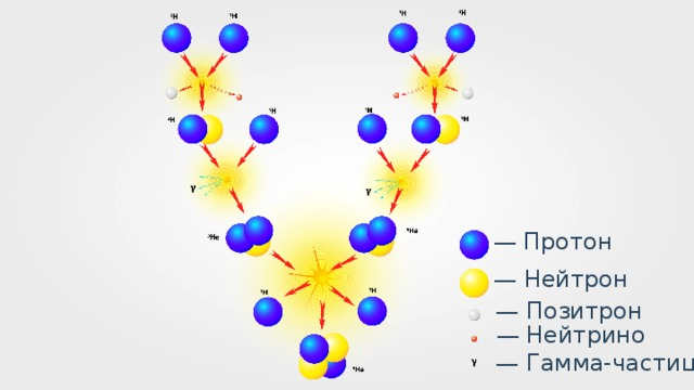 — Протон — Нейтрон — Позитрон — Нейтрино — Гамма-частица