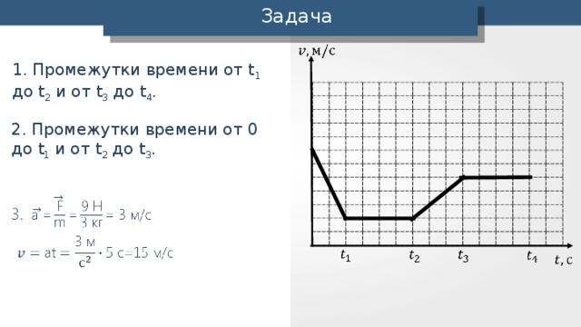 Задача 1. Промежутки времени от t 1 до t 2 и от t 3 до t 4 . 2. Промежутки времени от 0 до t 1 и от t 2 до t 3 .