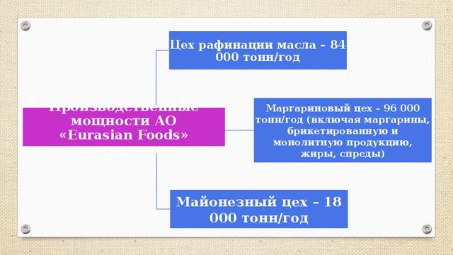 Цех рафинации масла – 84 000 тонн/год Маргариновый цех – 96 000 тонн/год (включая маргарины, брикетированную и монолитную продукцию, жиры, спреды) Производственные мощности АО «EurasianFoods» составляют: Майонезный цех – 18 000 тонн/год