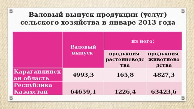 Валовый выпуск продукции (услуг) сельского хозяйства в январе 2013 года Валовый выпуск из него: Карагандинская область продукция 4993,3 Республика Казахстан растениеводства продукция 64659,1 165,8 животноводства 4827,3 1226,4 63423,6