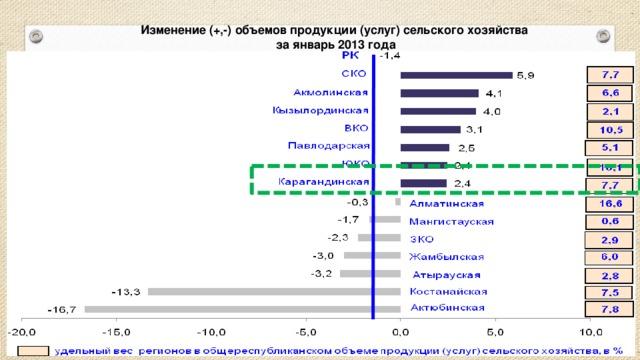 Изменение (+,-) объемов продукции (услуг) сельского хозяйства  за январь 2013 года
