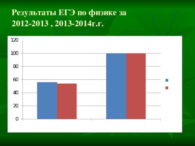 Результаты ЕГЭ по физике за  2012-2013 , 2013-2014г.г.