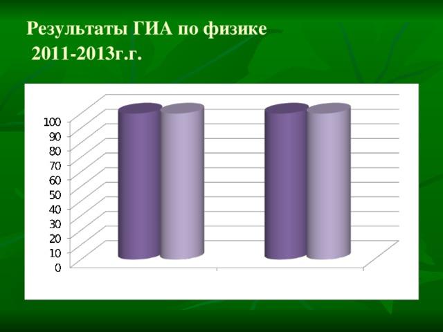 Результаты ГИА по физике  2011-2013г.г.