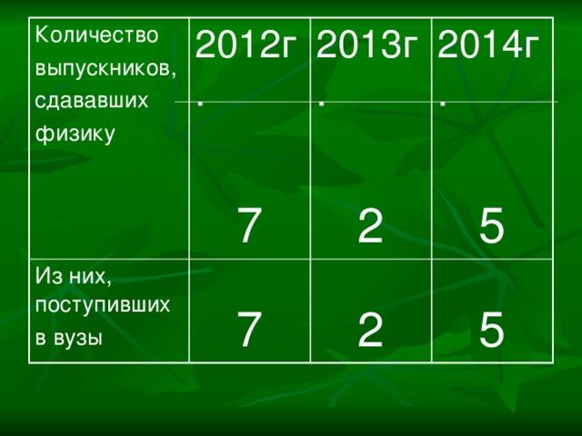 Количество 2012г. выпускников, Из них, поступивших в вузы сдававших 2013г. 7 7 2014г. физику 2 2 5 5
