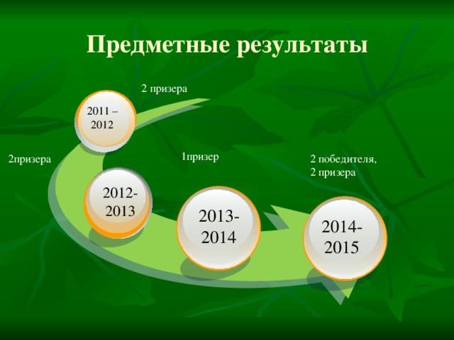 Предметные результаты 2 призера Результаты олимпиад 2011 – 2012 1призер 2призера 2 победителя, 2 призера 2012- 2013 2013- 2014 2014- 2015