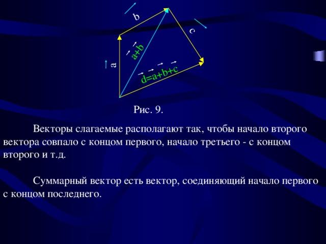 a  b  с a+b d=a+b+c Рис. 9.  Векторы слагаемые располагают так, чтобы начало второго вектора совпало с концом первого, начало третьего - с концом второго и т.д.  Суммарный вектор есть вектор, соединяющий начало первого с концом последнего. DINAMIT 12
