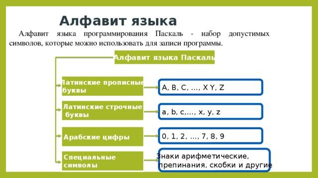 Алфавит языка Алфавит языка программирования Паскаль - набор допустимых символов, которые можно использовать для записи программы. Алфавит языка Паскаль Латинские прописные  буквы A, B, C, …, X Y, Z Латинские строчные  буквы a, b, c,…, x, y, z Арабские цифры 0, 1, 2, …, 7, 8, 9 Знаки арифметические,  препинания, скобки и другие Специальные символы
