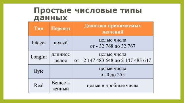Простые числовые типы данных