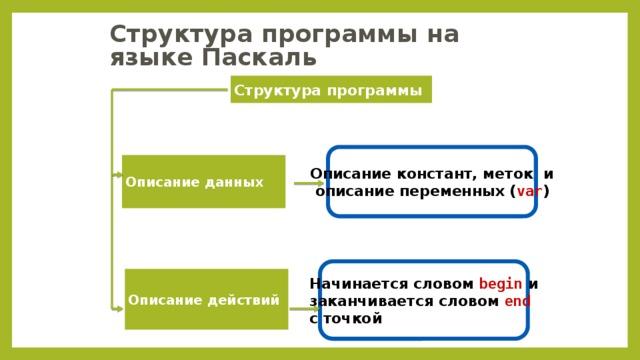 Структура программы на языке Паскаль Структура программы Описание констант, меток и  описание переменных ( var ) Описание данных Начинается словом begin и заканчивается словом end  с точкой Описание действий