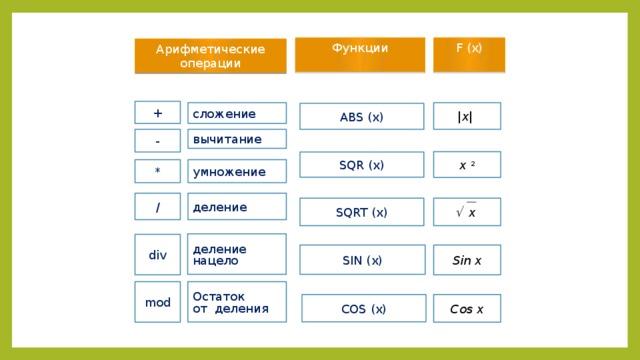 Функции F (x) Арифметические операции + |x| сложение ABS (x) - вычитание x 2 SQR (x) * умножение / деление   x SQRT (x) деление нацело div Sin x SIN (x) Остаток mod от деления Cos x COS (x)