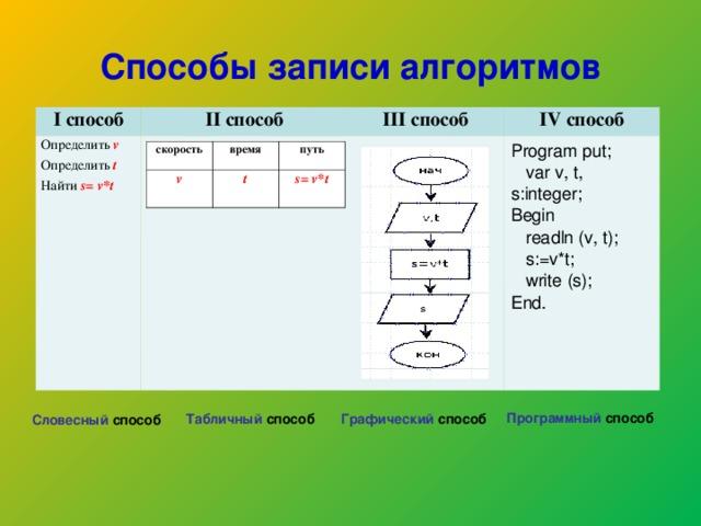 Способы записи алгоритмов I способ II способ Определить v Определить  t Найти s = v * t III способ  IV способ Program put;  var v, t, s:integer; Begin  readln (v, t);  s:=v*t;  write (s); End. скорость время v t путь  s = v * t Программный способ Табличный способ Графический способ Словесный способ