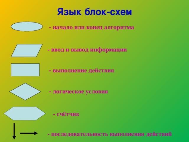 Язык блок-схем - начало или конец алгоритма - ввод и вывод информации - выполнение действия - логическое условия - счётчик - последовательность выполнения действий