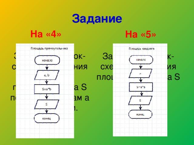 Задание На «4» На «5» Зарисовать блок-схему нахождения площади квадрата S по стороне в тетради. Зарисовать блок-схему нахождения площади прямоугольника S по двум сторонам a и b в тетради.