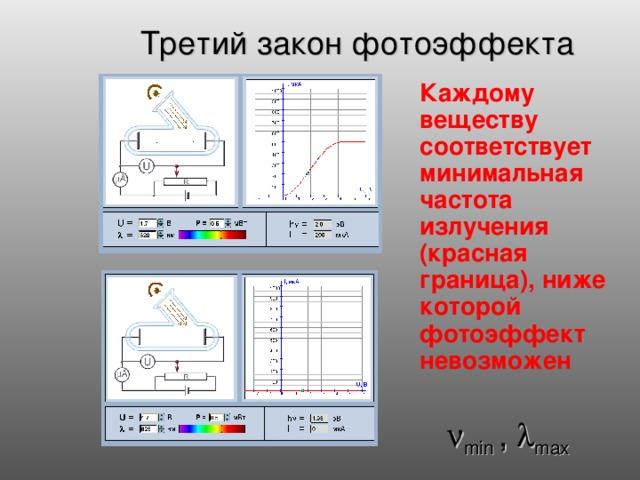 Третий закон фотоэффекта  Каждому веществу соответствует минимальная частота излучения (красная граница), ниже которой фотоэффект невозможен  min ,  max