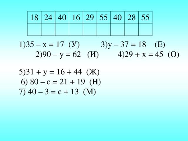1)35 – х = 17 (У) 3)у – 37 = 18 (Е) 2)90 – у = 62 (И) 4)29 + х = 45 (О) 18 24 40 16 29 55 40 28 55 5)31 + у = 16 + 44 (Ж)  6) 80 – с = 21 + 19 (Н) 7) 40 – 3 = с + 13 (М)