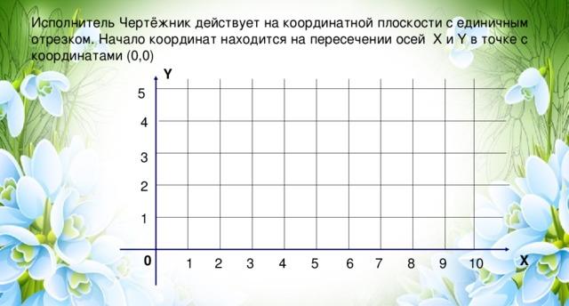 Исполнитель Чертёжник действует на координатной плоскости с единичным отрезком. Начало координат находится на пересечении осей X и Y в точке с координатами (0,0) Y 5 4 3 2 1 X 0 5 4 7 8 9 10 3 2 1 6