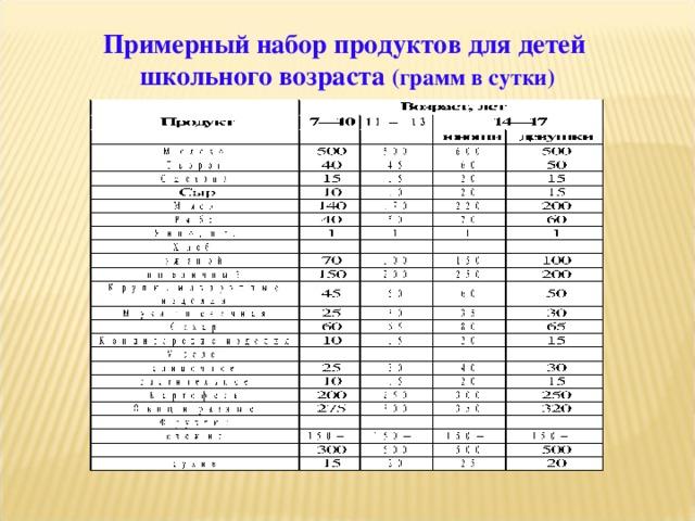 Примерный набор продуктов для детей школьного возраста (грамм в сутки)