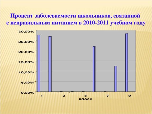 Процент заболеваемости школьников, связанной с неправильным питанием в 2010-2011 учебном году