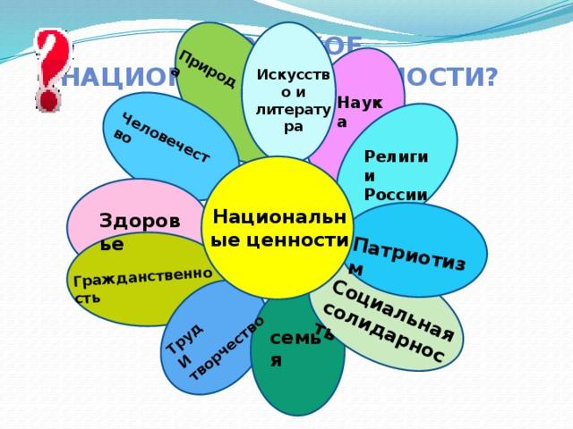 Патриотизм  Социальная солидарность Гражданственность  Труд И творчество Природа  Человечество Что такое  национальные ценности? Искусство и литература Наука  Религии России Национальные ценности Здоровье семья