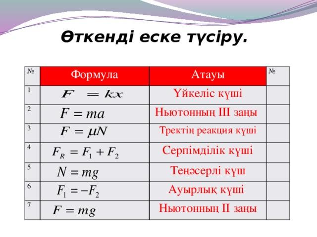Өткенді еске түсіру. № 1 Формула 2 Атауы Үйкеліс күші 3 № Ньютонның ІІІ заңы 4 5 Тректің реакция күші 6 Серпімділік күші Теңәсерлі күш 7 Ауырлық күші Ньютонның ІІ заңы