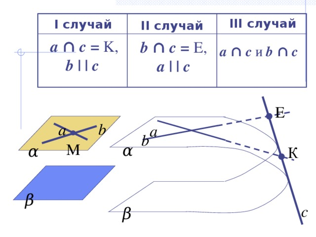 III случай I случай II случай a  ∩ c =  K, b | | c  b ∩ c =  E, a | | c a  ∩ c и b ∩ c Е b а а b M α α К β с β